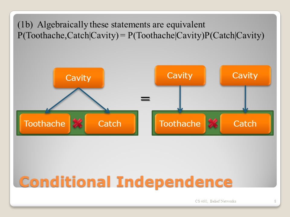 Conditional Independence CS 460, Belief Networks8 Cavity Toothache Catch (1b) Algebraically these statements are equivalent P(Toothache,Catch|Cavity) = P(Toothache|Cavity)P(Catch|Cavity) Cavity Toothache Catch Cavity =
