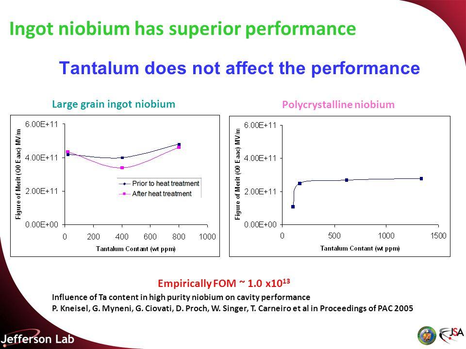 Tantalum does not affect the performance Polycrystalline niobium Large grain ingot niobium Ingot niobium has superior performance Influence of Ta content in high purity niobium on cavity performance P.