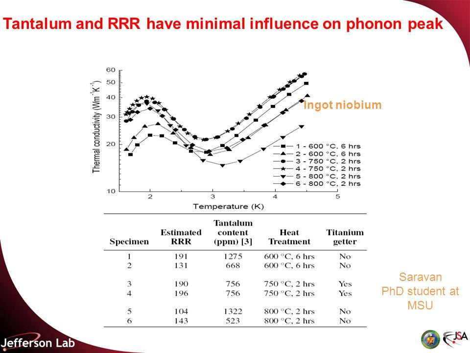 Tantalum and RRR have minimal influence on phonon peak Saravan PhD student at MSU Ingot niobium