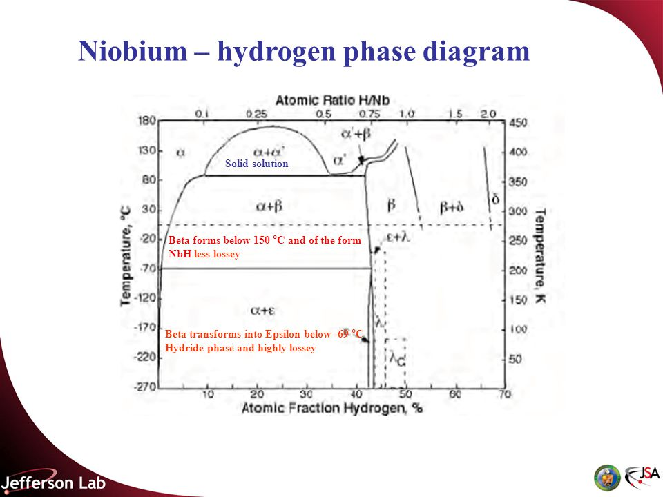 Niobium – hydrogen phase diagram Beta transforms into Epsilon below -69 °C Hydride phase and highly lossey Beta forms below 150 °C and of the form NbH less lossey Solid solution
