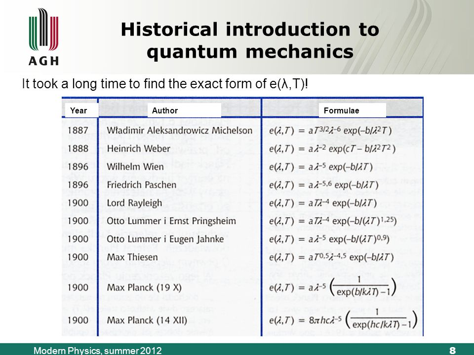 8 Modern Physics, summer 2012 Historical introduction to quantum mechanics YearAuthorFormulae It took a long time to find the exact form of e(λ,T)!