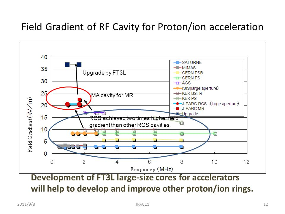 Field Gradient of RF Cavity for Proton/ion acceleration Development of FT3L large-size cores for accelerators will help to develop and improve other proton/ion rings.
