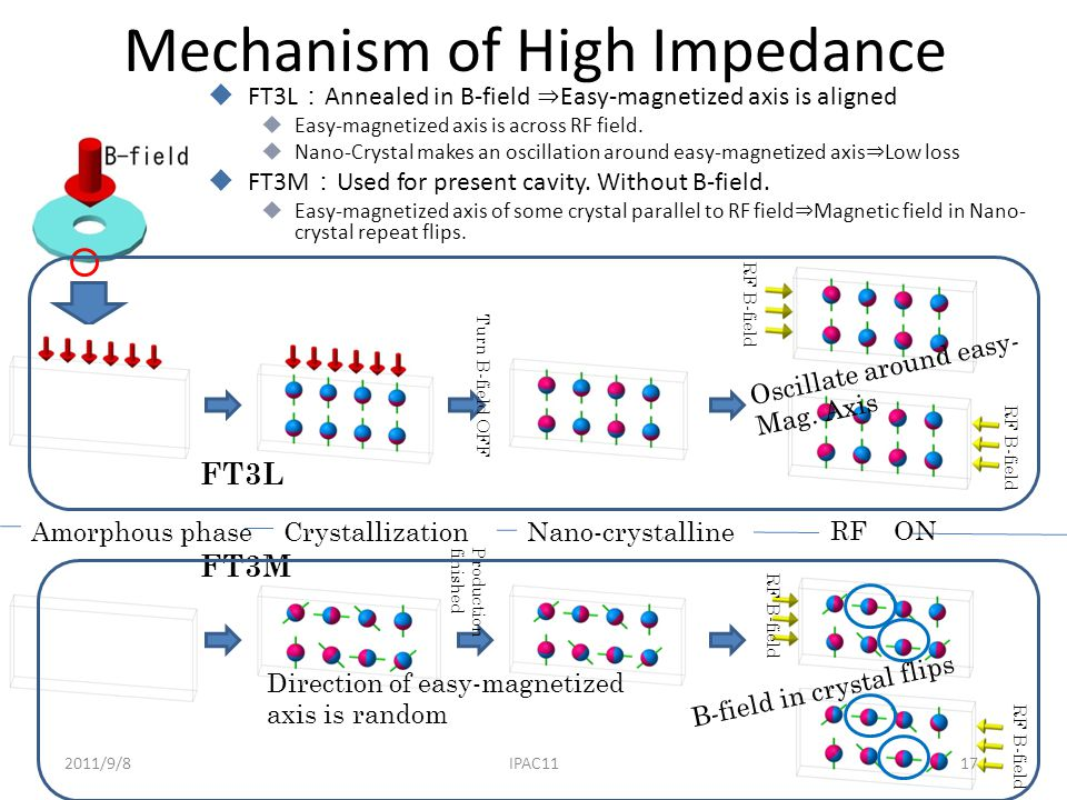 Mechanism of High Impedance  FT3L : Annealed in B-field ⇒ Easy-magnetized axis is aligned  Easy-magnetized axis is across RF field.