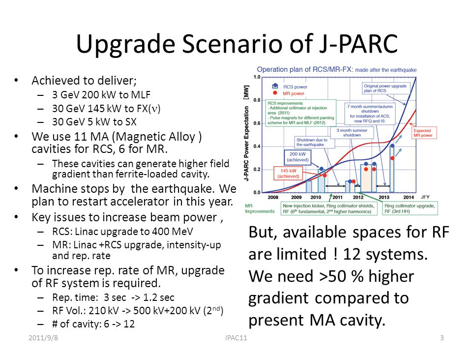Upgrade Scenario of J-PARC Achieved to deliver; – 3 GeV 200 kW to MLF – 30 GeV 145 kW to FX( ) – 30 GeV 5 kW to SX We use 11 MA (Magnetic Alloy ) cavities for RCS, 6 for MR.