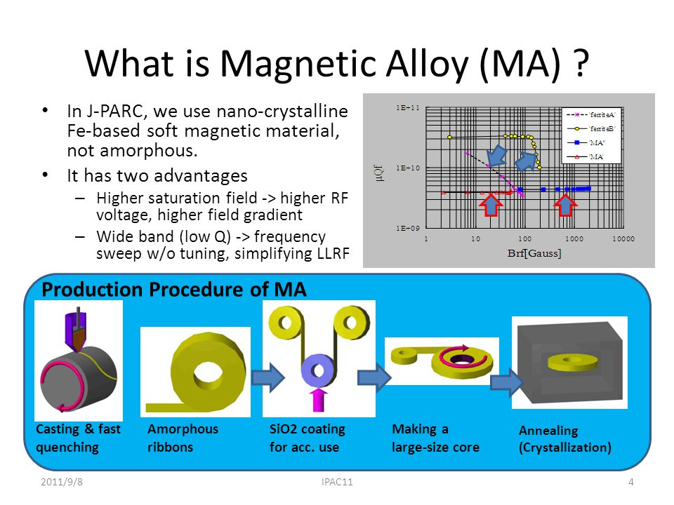 What is Magnetic Alloy (MA) .