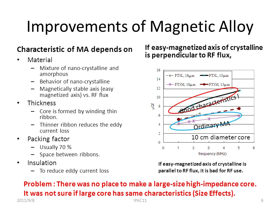 Improvements of Magnetic Alloy Characteristic of MA depends on Material – Mixture of nano-crystalline and amorphous – Behavior of nano-crystalline – Magnetically stable axis (easy magnetized axis) vs.
