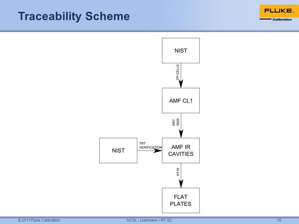 Traceability Scheme © 2011 Fluke CalibrationNCSL - Liebmann – RT QC10
