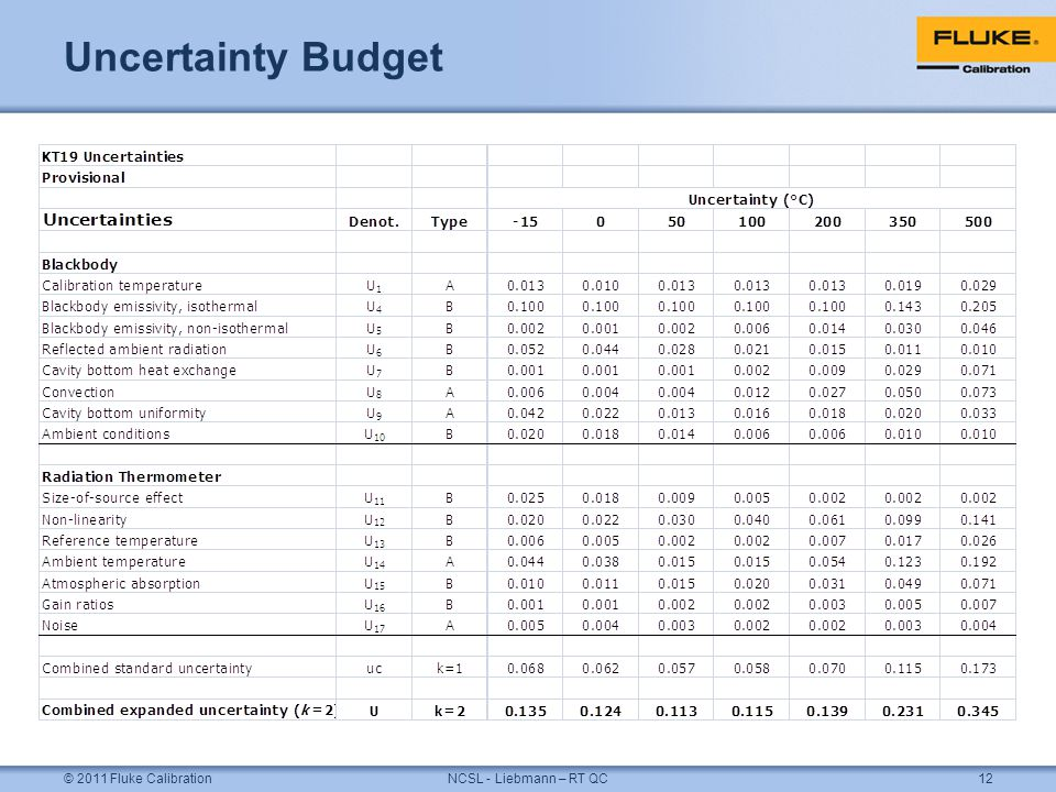 Uncertainty Budget © 2011 Fluke CalibrationNCSL - Liebmann – RT QC12