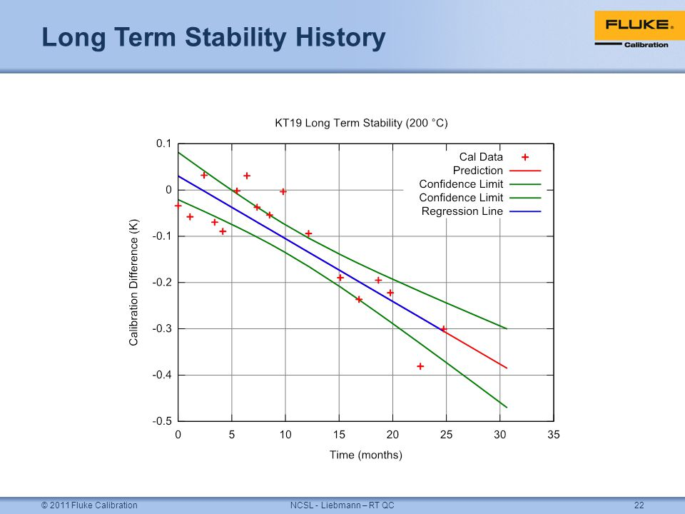 Long Term Stability History © 2011 Fluke CalibrationNCSL - Liebmann – RT QC22