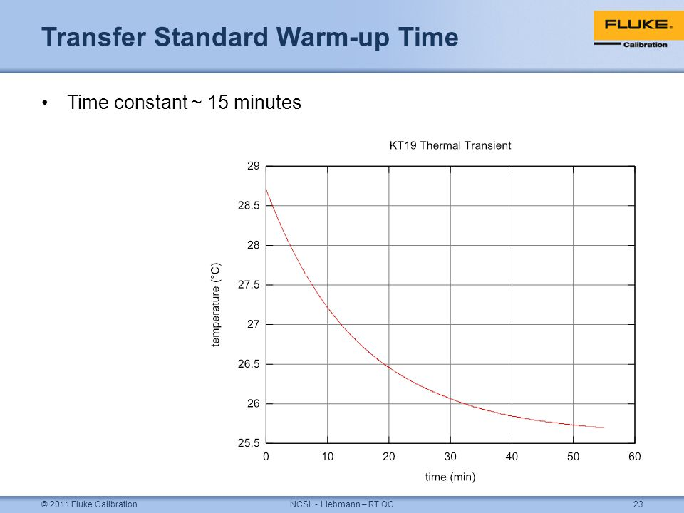 Transfer Standard Warm-up Time Time constant ~ 15 minutes © 2011 Fluke CalibrationNCSL - Liebmann – RT QC23