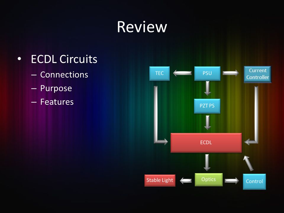 Review ECDL Circuits – Connections – Purpose – Features Current Controller