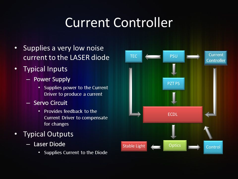 Current Controller Supplies a very low noise current to the LASER diode Typical Inputs – Power Supply Supplies power to the Current Driver to produce a current – Servo Circuit Provides feedback to the Current Driver to compensate for changes Typical Outputs – Laser Diode Supplies Current to the Diode