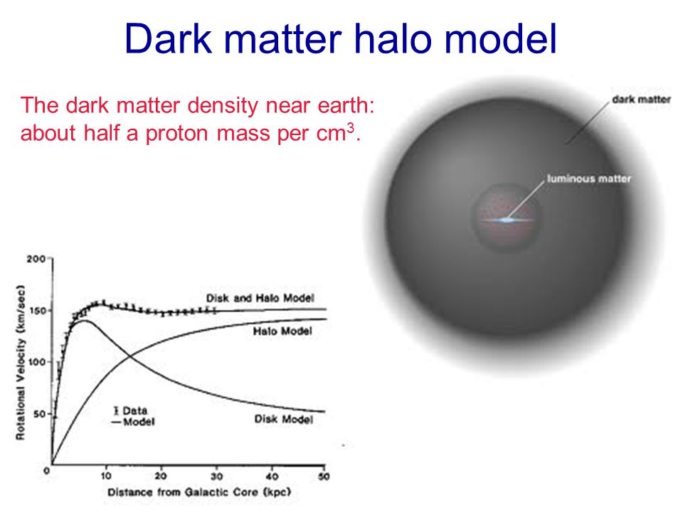 Dark matter halo model The dark matter density near earth: about half a proton mass per cm 3.