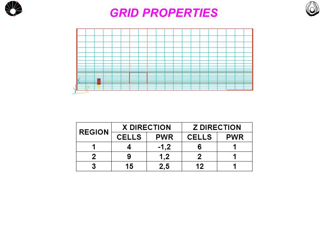 MULTLAB FEM-UNICAMP UNICAMP GRID PROPERTIES REGION X DIRECTIONZ DIRECTION CELLSPWRCELLSPWR 14-1,261 291,221 3152,5121