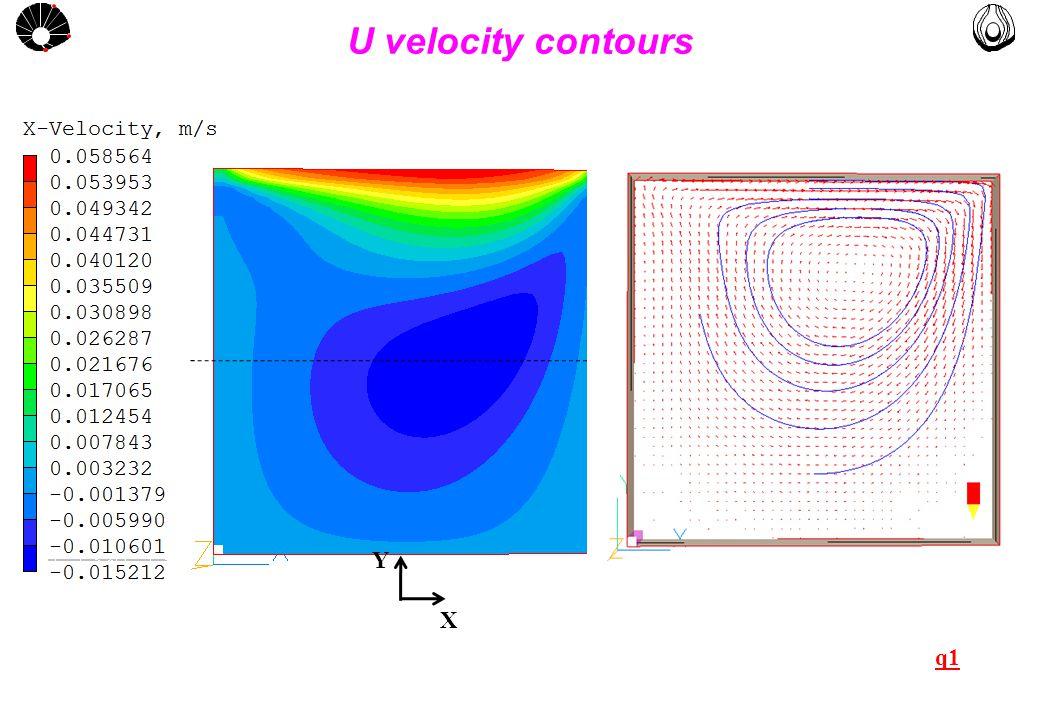 MULTLAB FEM-UNICAMP UNICAMP XY PLOT FOR X/L = 0.5