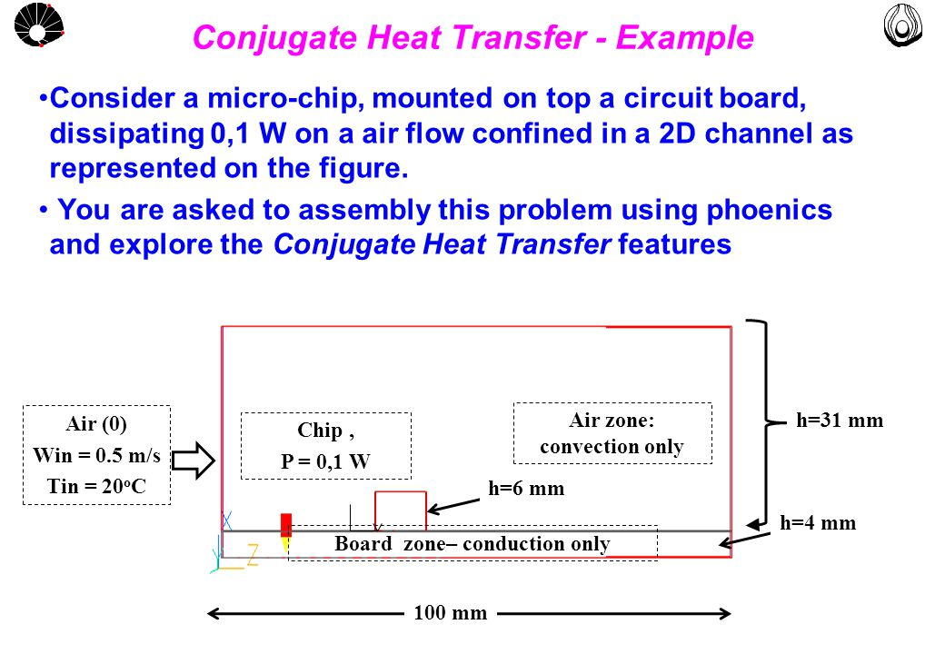 MULTLAB FEM-UNICAMP UNICAMP Conjugate Heat Transfer - Example Consider a micro-chip, mounted on top a circuit board, dissipating 0,1 W on a air flow confined in a 2D channel as represented on the figure.