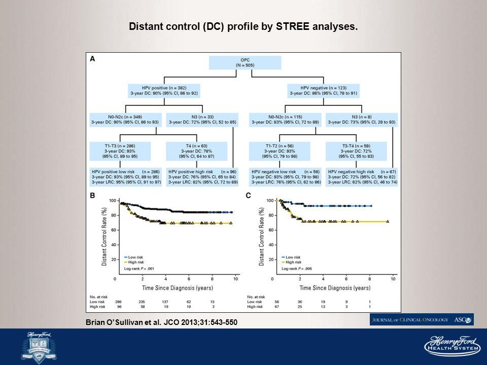 Distant control (DC) profile by STREE analyses. Brian O Sullivan et al. JCO 2013;31:543-550