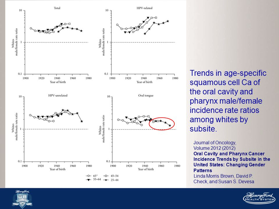 Trends in age-specific squamous cell Ca of the oral cavity and pharynx male/female incidence rate ratios among whites by subsite.