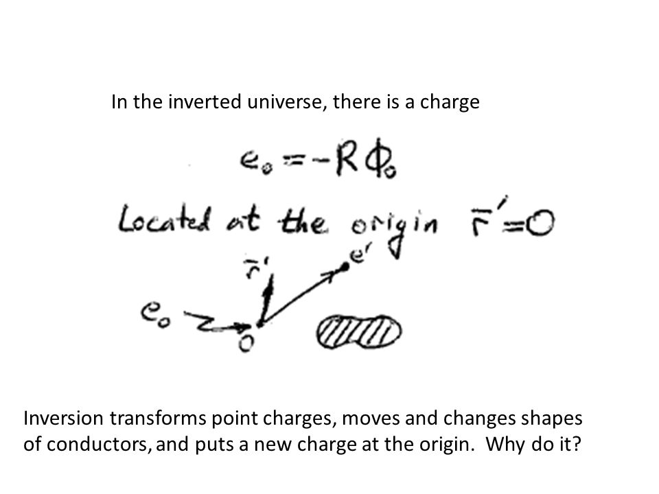 Inversion transforms point charges, moves and changes shapes of conductors, and puts a new charge at the origin.