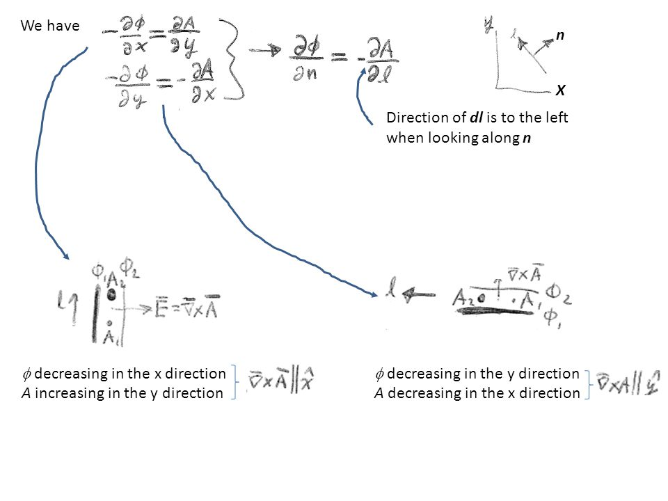 We have Direction of dl is to the left when looking along n n X  decreasing in the x direction A increasing in the y direction  decreasing in the y direction A decreasing in the x direction