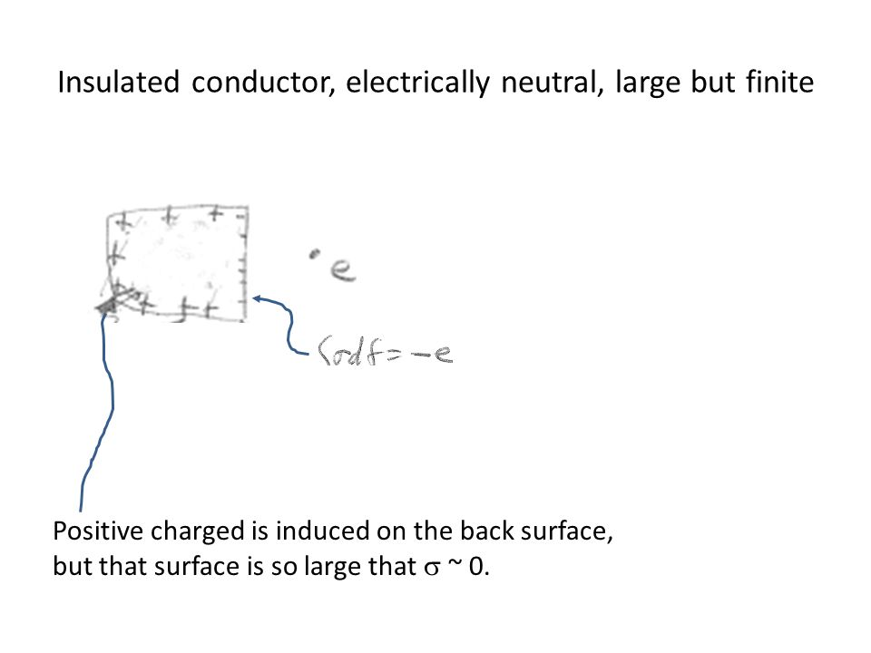 Insulated conductor, electrically neutral, large but finite Positive charged is induced on the back surface, but that surface is so large that  ~ 0.