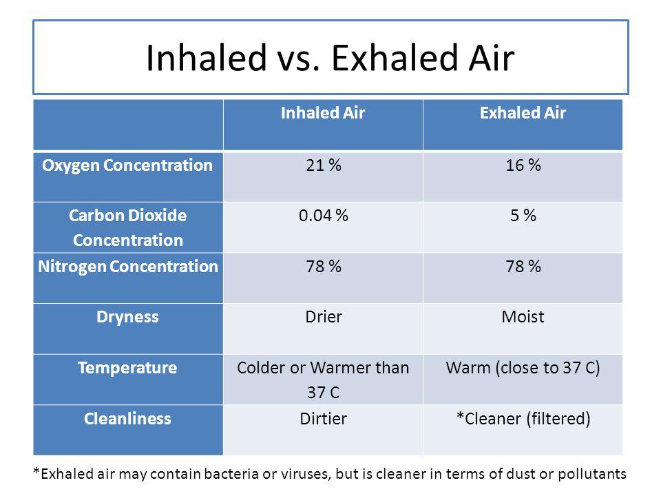 Inhaled vs. Exhaled Air Inhaled Air Exhaled Air Oxygen Concentration 21 %16 % Carbon Dioxide Concentration 0.04 % 5 % Nitrogen Concentration 78 % Dryn