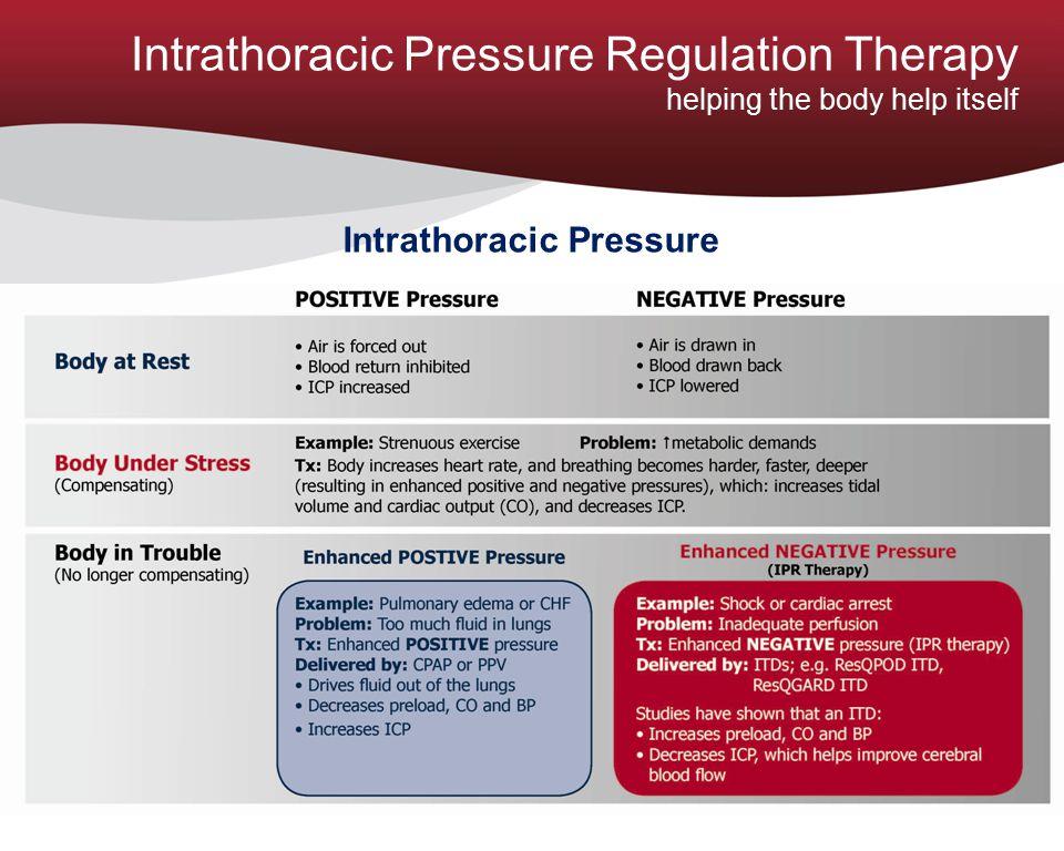 Intrathoracic Pressure Regulation Therapy helping the body help itself Intrathoracic Pressure