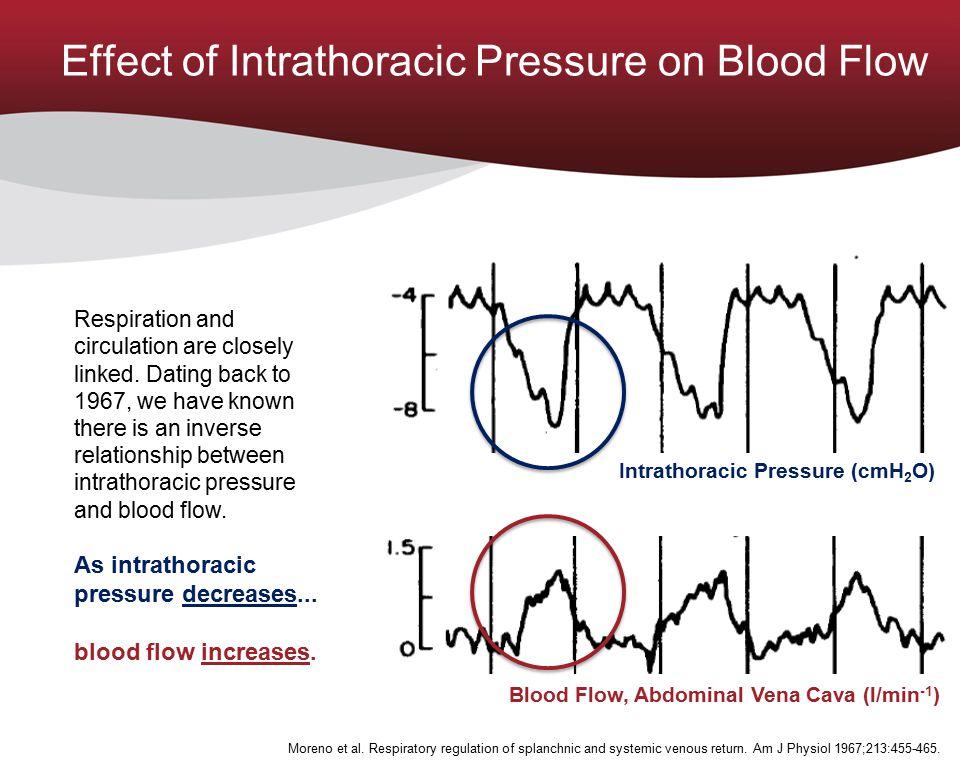 2 Seconds per Division 5 -10 0 mmHg 55 mmHg 75 35 -5 cmH 2 O 5 -15 55 mmHg 75 35 Aortic Pressure Intracranial Pressure Intrathoracic Pressure Cerebral Perfusion Pressure Pressures with No Intervention Intrathoracic Pressure and ICP Linked Convertino et al.