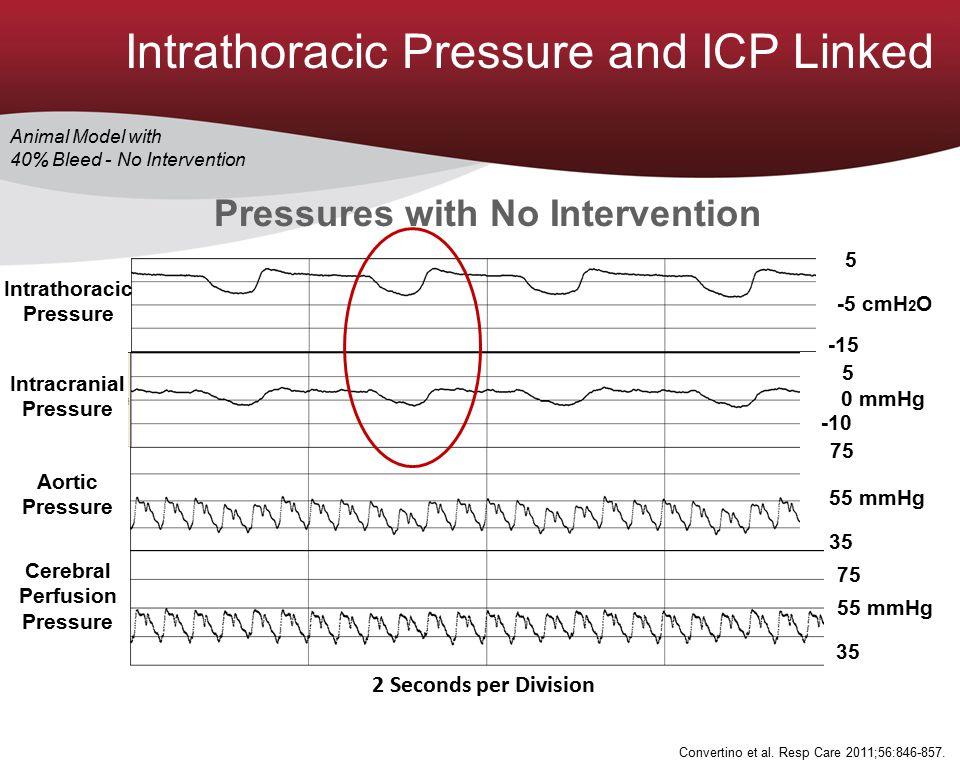 2 Seconds per Division 5 -10 0 mmHg 55 mmHg 75 35 -5 cmH 2 O 5 -15 55 mmHg 75 35 Aortic Pressure Intracranial Pressure Intrathoracic Pressure Cerebral