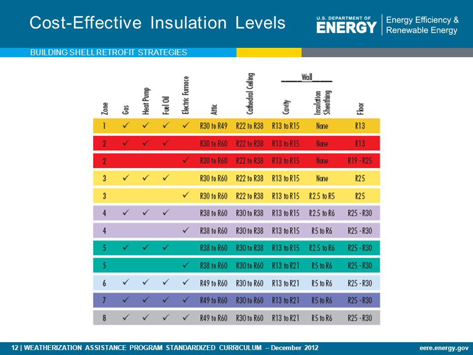 12 | WEATHERIZATION ASSISTANCE PROGRAM STANDARDIZED CURRICULUM – December 2012eere.energy.gov Cost-Effective Insulation Levels BUILDING SHELL RETROFIT STRATEGIES