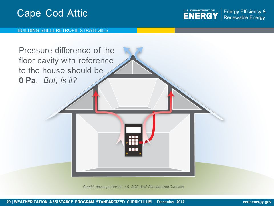 20 | WEATHERIZATION ASSISTANCE PROGRAM STANDARDIZED CURRICULUM – December 2012eere.energy.gov Cape Cod Attic Pressure difference of the floor cavity with reference to the house should be 0 Pa.