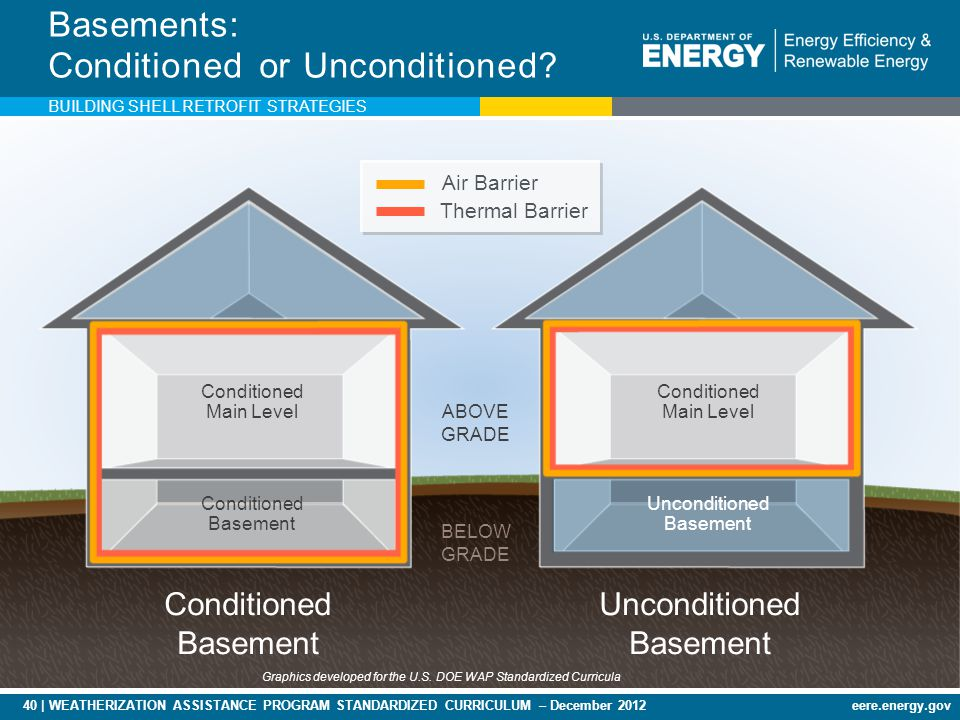 40 | WEATHERIZATION ASSISTANCE PROGRAM STANDARDIZED CURRICULUM – December 2012eere.energy.gov Conditioned Basement Unconditioned Basement Conditioned Main Level Conditioned Basement BELOW GRADE Conditioned Main Level Unconditioned Basement Basements: Conditioned or Unconditioned.