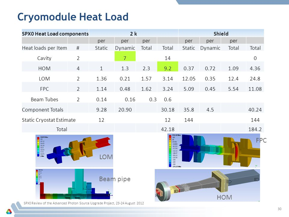 Cryomodule Heat Load SPX0 Heat Load components2 kShield per Heat loads per Item#StaticDynamicTotal StaticDynamicTotal Cavity2 714 0 HOM411.32.39.20.370.721.094.36 LOM21.360.211.573.1412.050.3512.424.8 FPC21.140.481.623.245.090.455.5411.08 Beam Tubes20.140.160.30.6 Component Totals9.2820.9030.1835.84.540.24 Static Cryostat Estimate12 144 Total 42.18 184.2 SPX0 Review of the Advanced Photon Source Upgrade Project, 23-24 August 2012 30 LOM FPC HOM Beam pipe