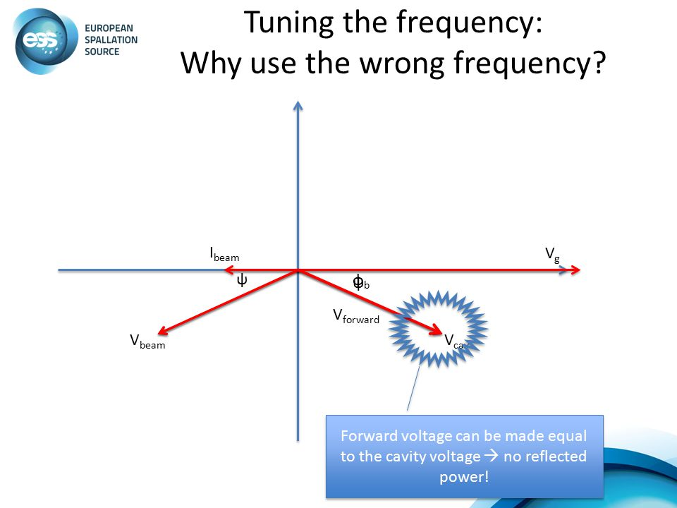 Tuning the frequency: Why use the wrong frequency? V beam I beam V cav VgVg φbφb V forward Forward voltage can be made equal to the cavity voltage  n