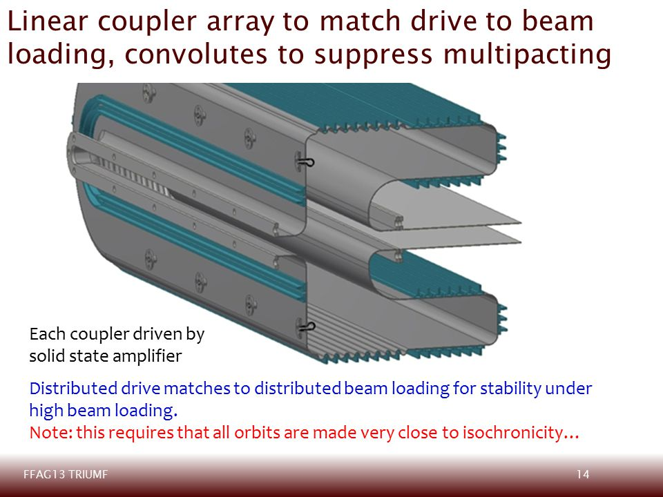 14FFAG13 TRIUMF Linear coupler array to match drive to beam loading, convolutes to suppress multipacting Distributed drive matches to distributed beam loading for stability under high beam loading.