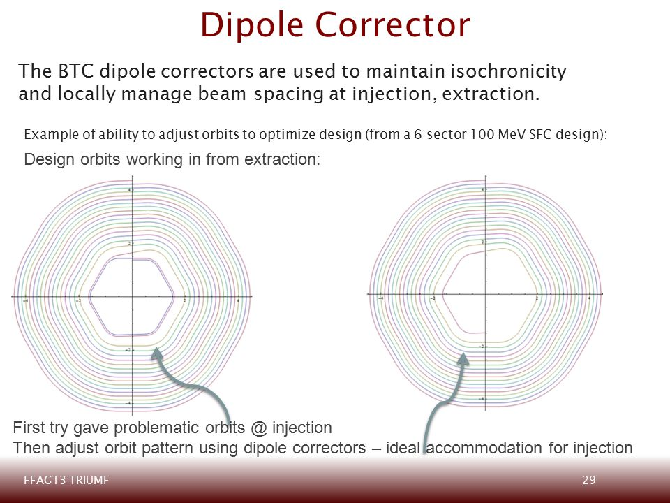 Dipole Corrector The BTC dipole correctors are used to maintain isochronicity and locally manage beam spacing at injection, extraction.