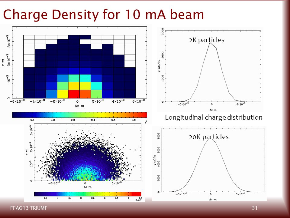 31FFAG13 TRIUMF Longitudinal charge distribution 20k particle Charge Density for 10 mA beam 2K particles 20K particles