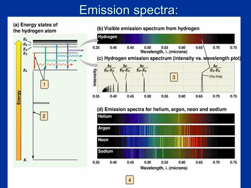 10 Emission spectra:
