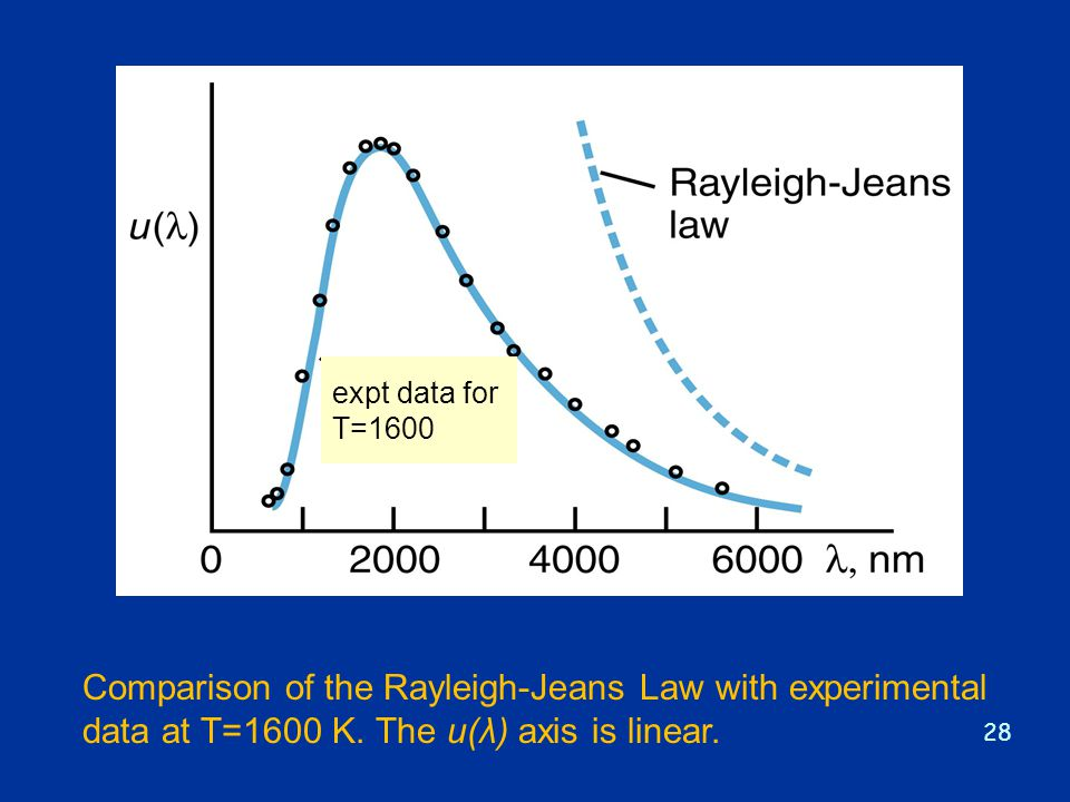 28 Comparison of the Rayleigh-Jeans Law with experimental data at T=1600 K. The u(λ) axis is linear. expt data for T=1600