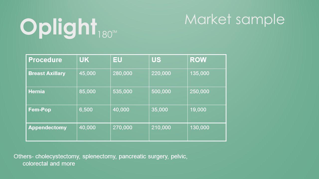 Market sample ProcedureUKEUUSROW Breast Axillary45,000280,000220,000135,000 Hernia85,000535,000500,000250,000 Fem-Pop6,50040,00035,00019,000 Appendectomy40,000270,000210,000130,000 Others- cholecystectomy, splenectomy, pancreatic surgery, pelvic, colorectal and more Oplight 180 TM