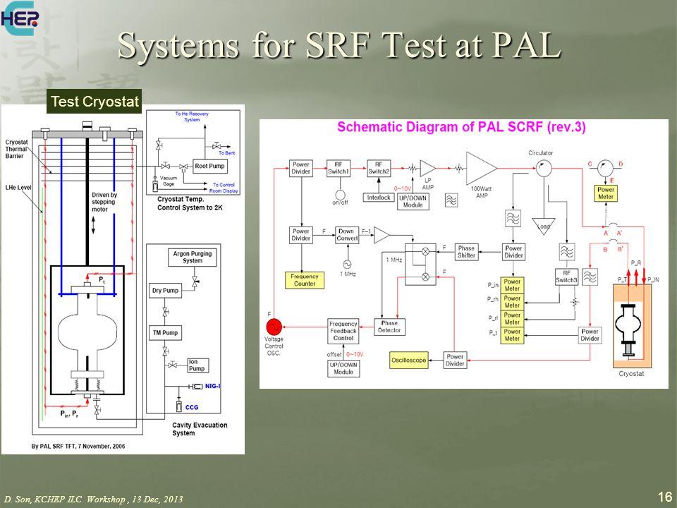 D. Son, KCHEP ILC Workshop, 13 Dec, 2013 16 Test Cryostat Systems for SRF Test at PAL