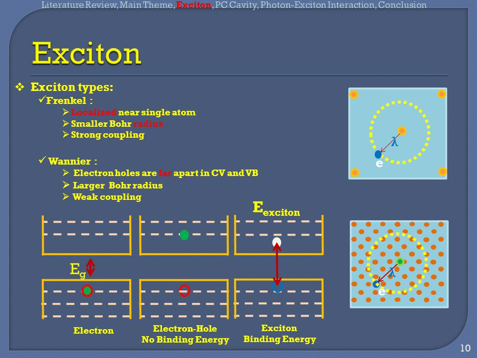 EgEg Electron Electron-Hole No Binding Energy Exciton Binding Energy E exciton  Exciton types: Frenkel :  Localized near single atom  Smaller Bohr radius  Strong coupling Wannier :  Electron holes are far apart in CV and VB  Larger Bohr radius  Weak coupling 10 λ e λ e