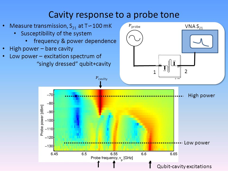 Cavity response to a probe tone VNA S 21 probe 1 2 Measure transmission, S 21 at T ∽ 100 mK Susceptibility of the system frequency & power dependence High power – bare cavity Low power – excitation spectrum of singly dressed qubit+cavity cavity Qubit-cavity excitations High power Low power