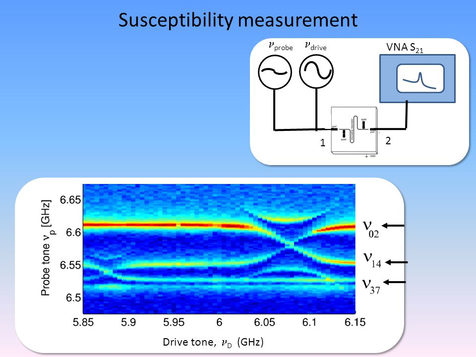 Susceptibility measurement VNA S 21 probe 1 2 drive Drive tone, D (GHz)
