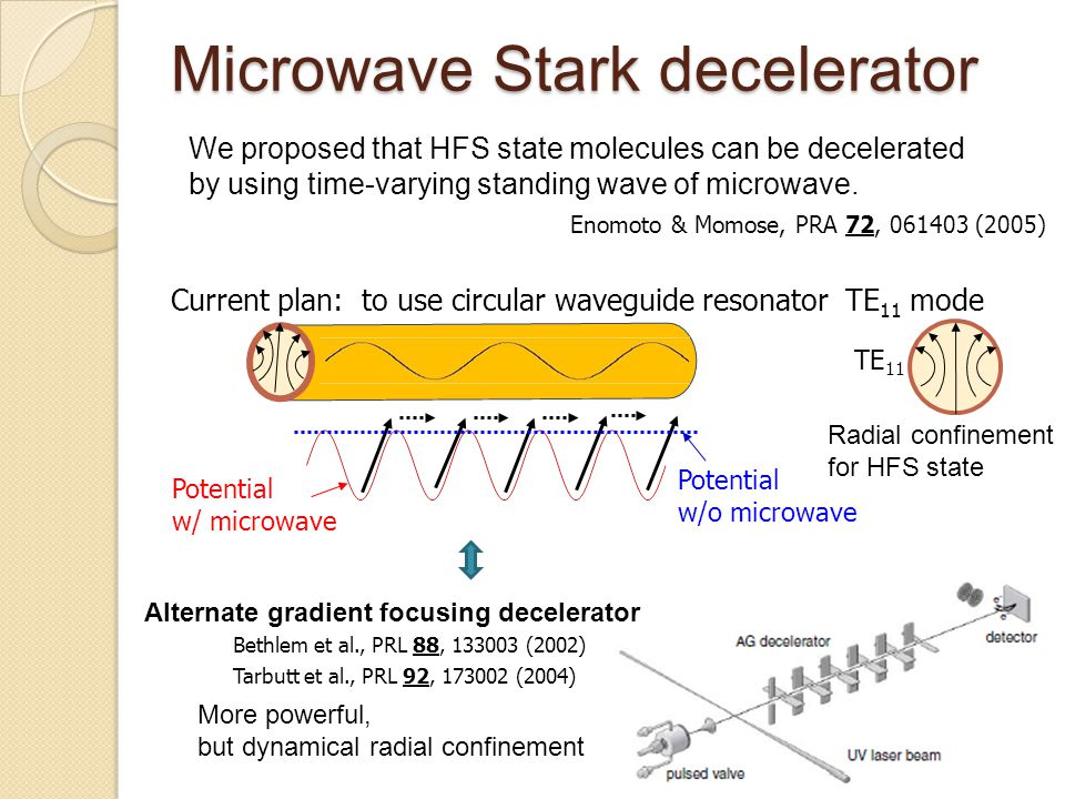 Microwave Stark decelerator Enomoto & Momose, PRA 72, 061403 (2005) We proposed that HFS state molecules can be decelerated by using time-varying stan