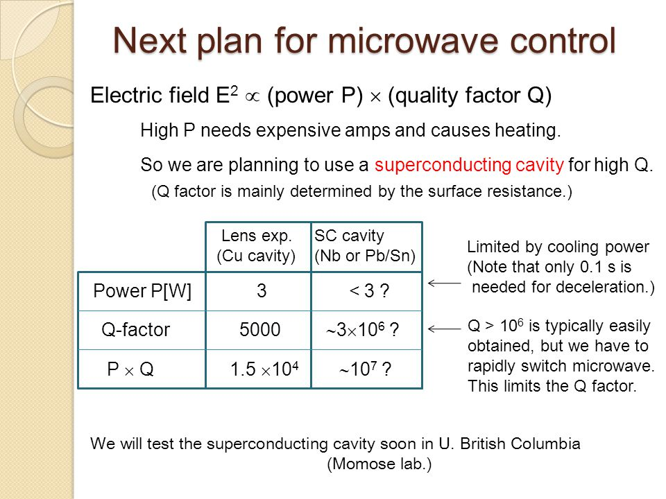 Next plan for microwave control Electric field E 2  (power P)  (quality factor Q) High P needs expensive amps and causes heating. So we are planning