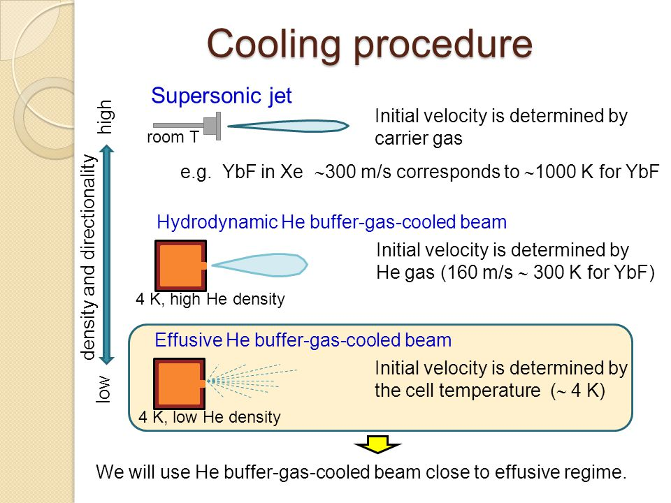 Cooling procedure Supersonic jet Initial velocity is determined by carrier gas e.g. YbF in Xe  300 m/s corresponds to  1000 K for YbF Hydrodynamic H