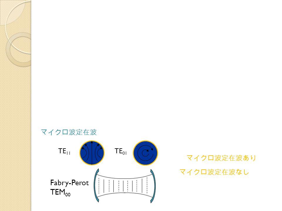 マイクロ波定在波 TE 11 TE 01 Fabry-Perot TEM 00 マイクロ波定在波なし マイクロ波定在波あり