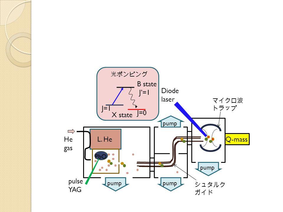 Q-massL. HeHe gas pulse YAG PbO Diode laser pump J=1 J=0 B state J'=1 シュタルク ガイド マイクロ波 トラップ 光ポンピング X state