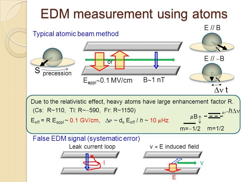 EDM measurement using atoms Due to the relativistic effect, heavy atoms have large enhancement factor R. Typical atomic beam method E appl  0.1 MV/cm